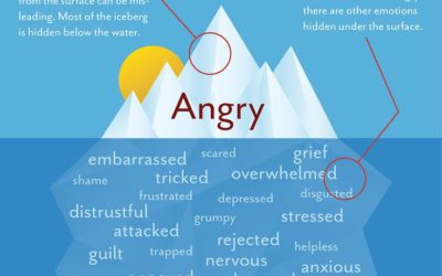 What makes you angry?