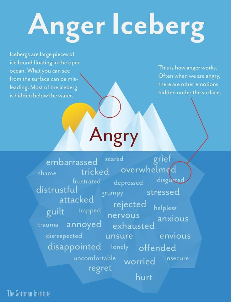 What makes you angry? - Empowering ~ Inspiring ~ Exciting